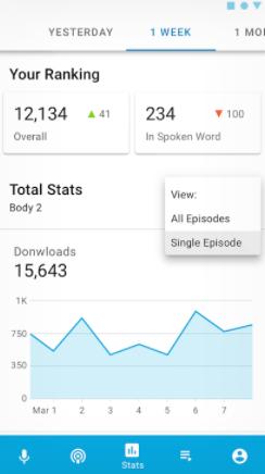 Podomatic podcast ranking