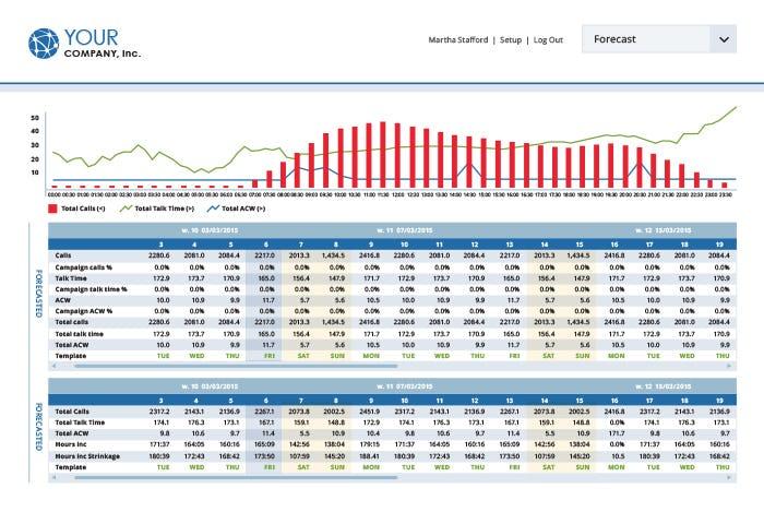 Metaphor IVR+ Software - Forecasting