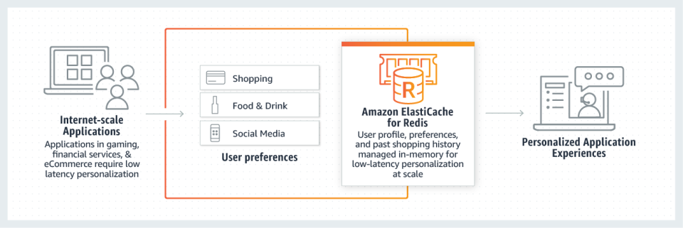 Amazon ElastiCache Logiciel - 2