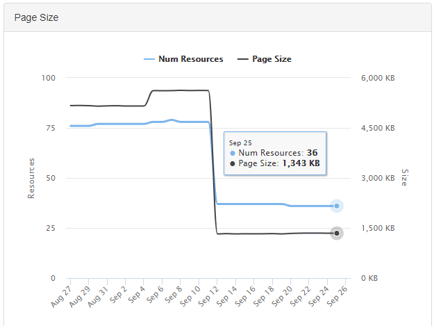 Users can spot trends such as jumps in render time or spikes in server response