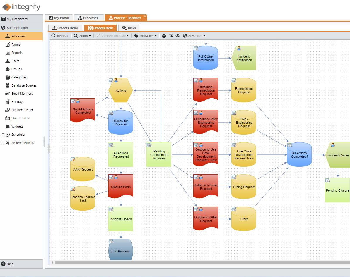 Build workflows to suit your unique business processes.