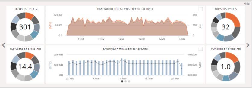 ContentKeeper graphs