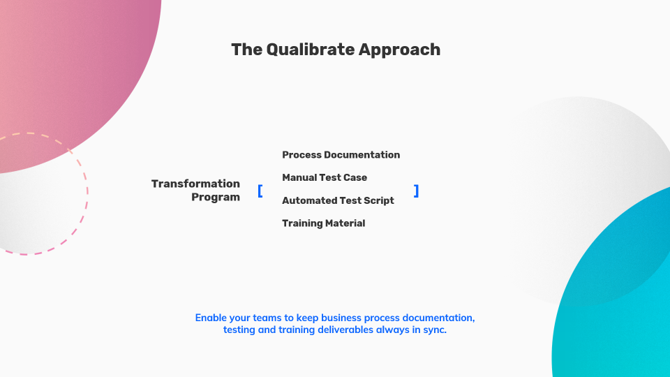 The Qualibrate approach