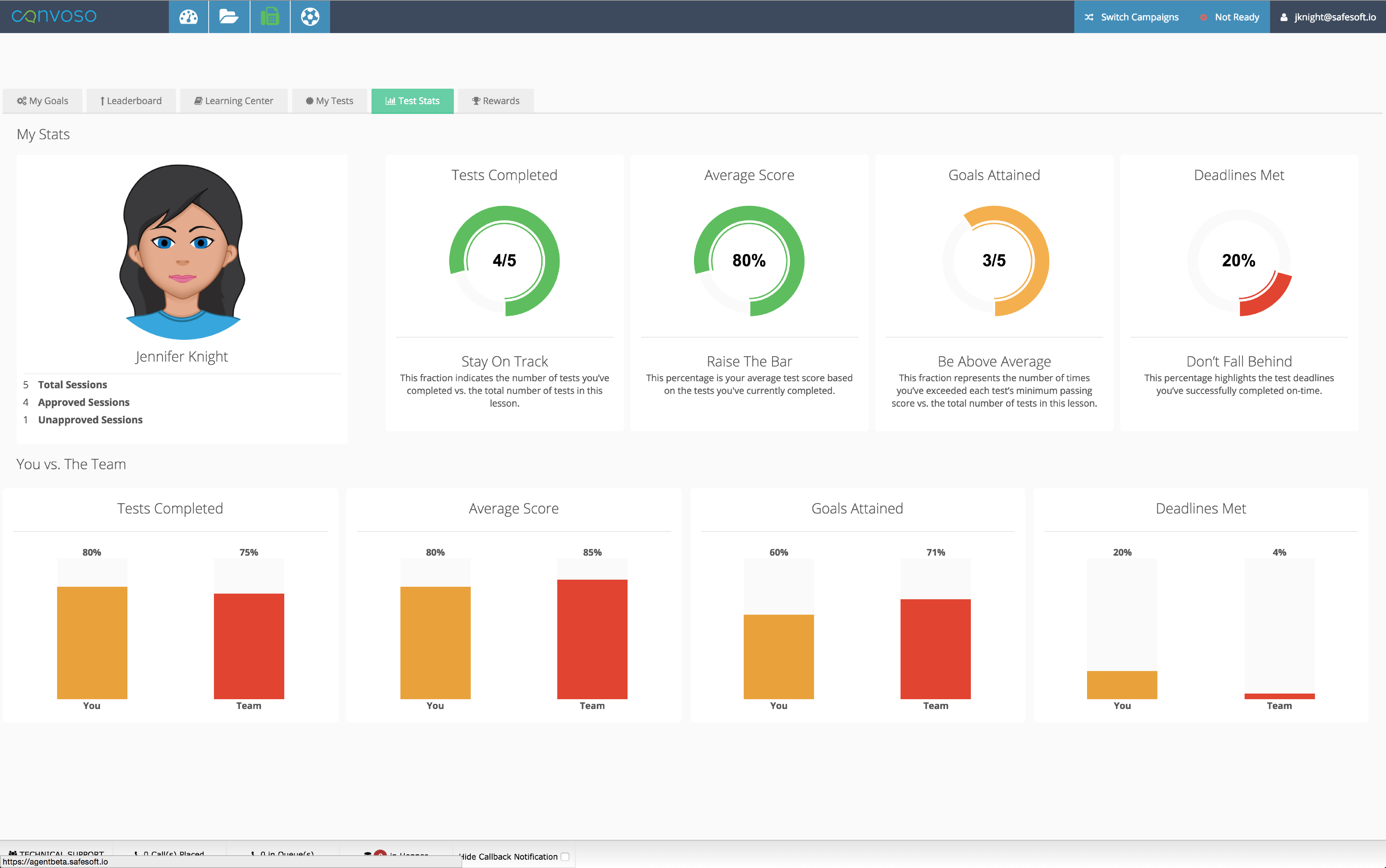 Agent test stats and KPI dashboard
