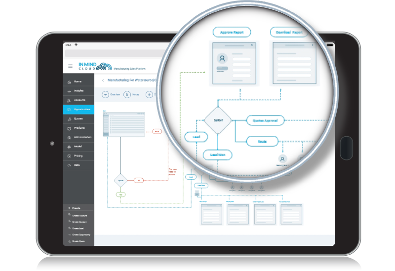Sales Management Process Orchestration - Manufacturing X Sales Platform by In Mind Cloud
