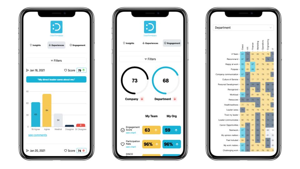 DaysToHappy leadership dashboard