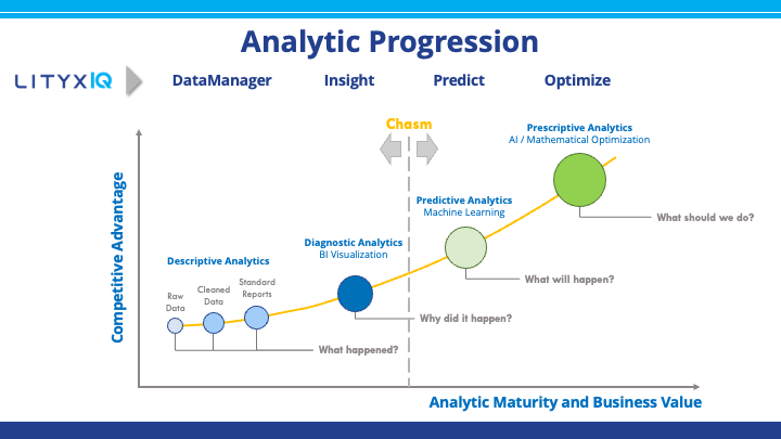 Lityx Software - Lityx covers the entire analytic spectrum