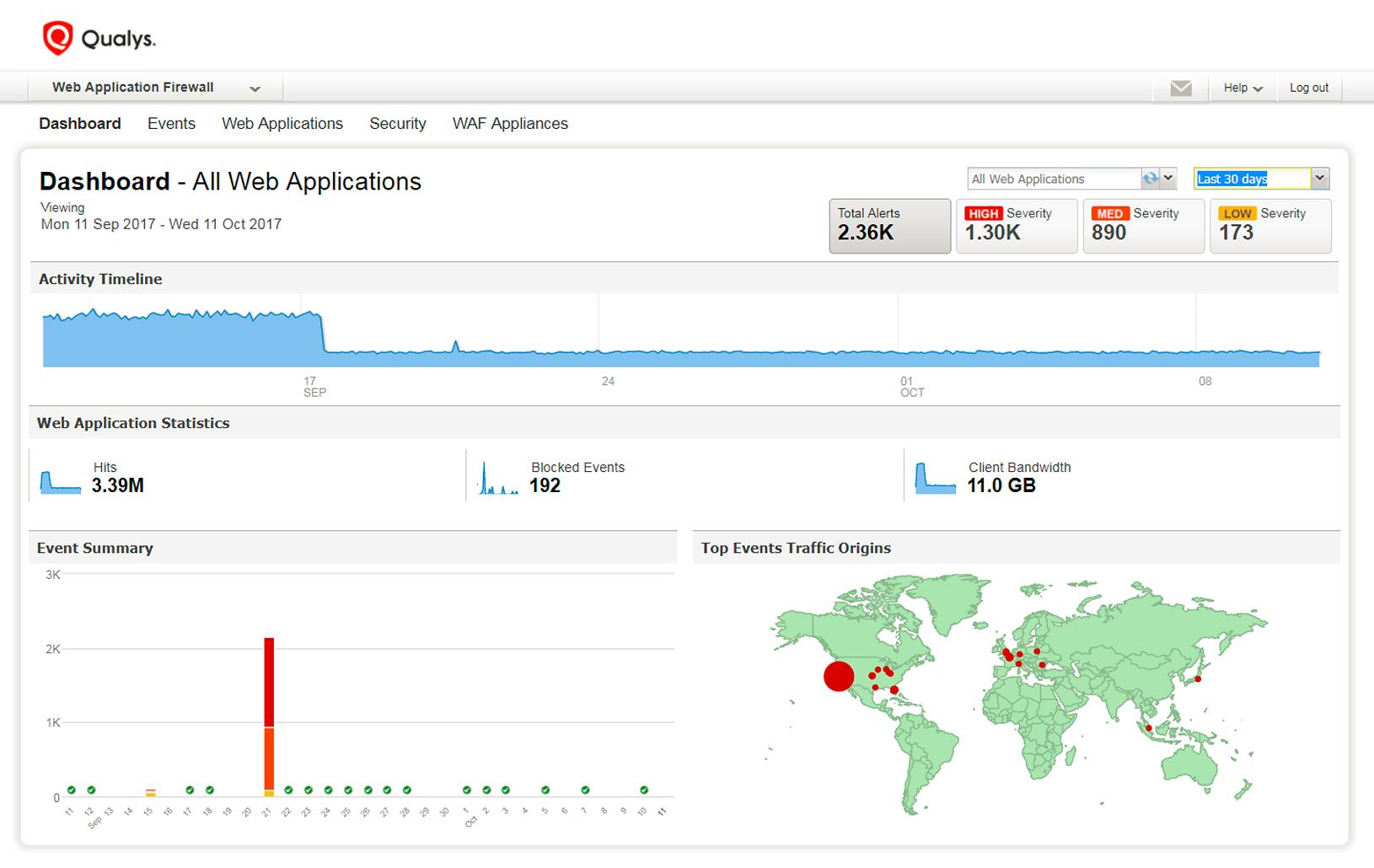 Qualys Cloud Platform web application firewall