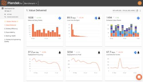 Plandek Software - Plandek DevOps Value Stream Management dashboard