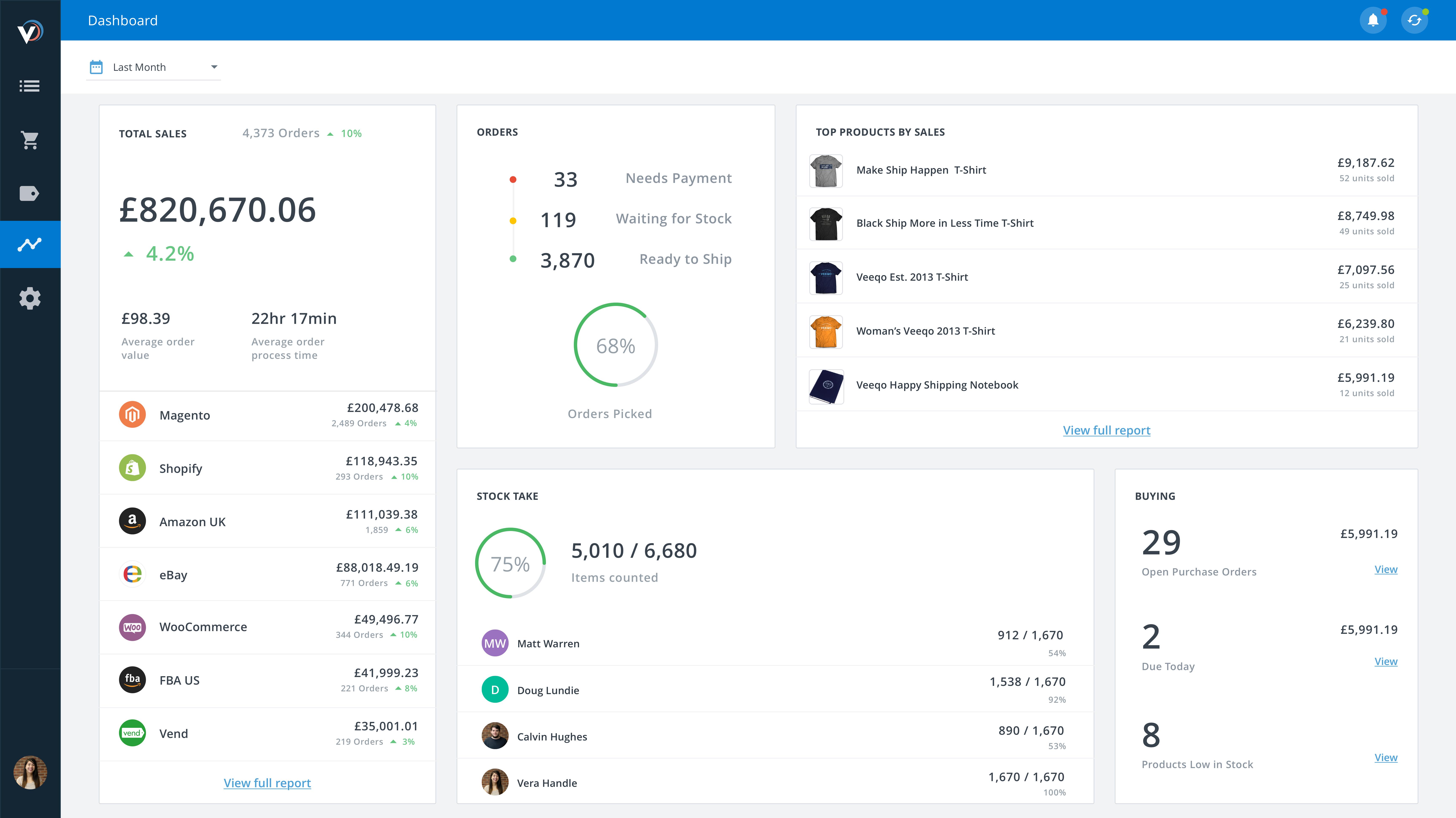 Veeqo Software - Sales Dashboard