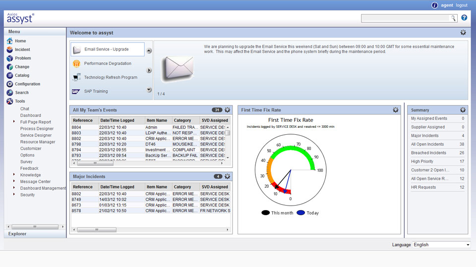 Assyst System Software - Dashboard
