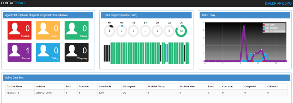 contactSPACE includes multiple KPI dashboards which allow users to monitor agent and initiative performance in real time