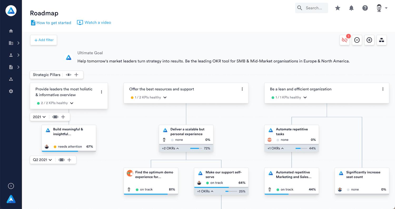 Perdoo Pricing, Features, Reviews & Alternatives   GetApp