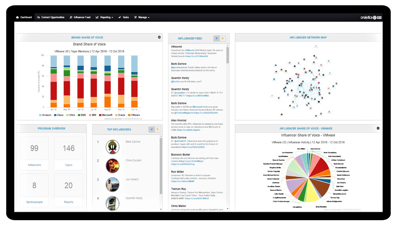 View, monitor and analyze all influencers in one place with IRM's customizable dashboards