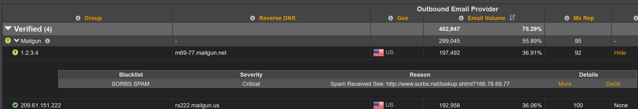 MxToolbox Adaptive Blacklist Monitoring delivery center