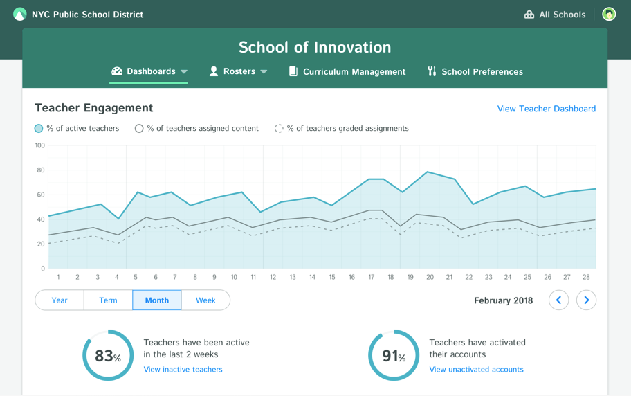 Monitor teacher engagement