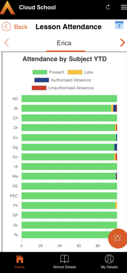 Cloud School students' attendance by subject