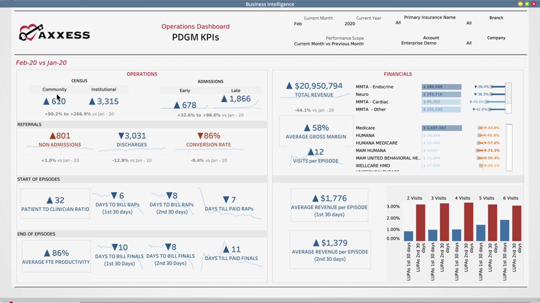 Axxess Home Health Software - Axxess Business Intelligence Operations KPIs