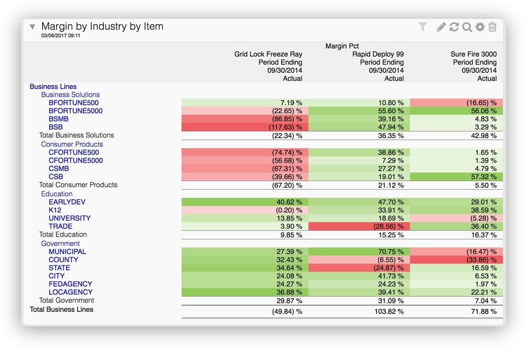 Sage Intacct Software - Margin by industry by item