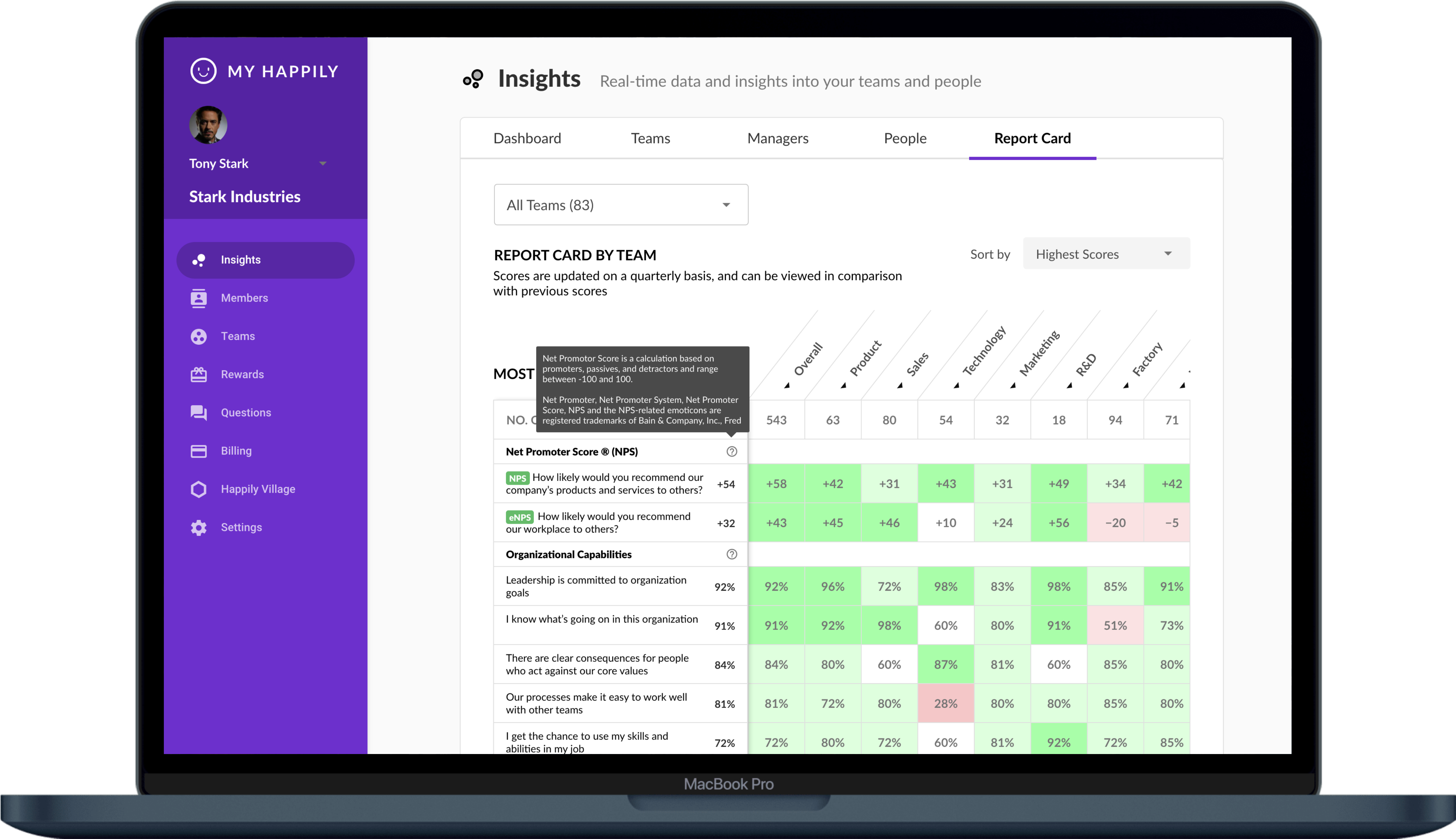 Dashboard provides real time insights from across the company to allow management to take action at a higher level.