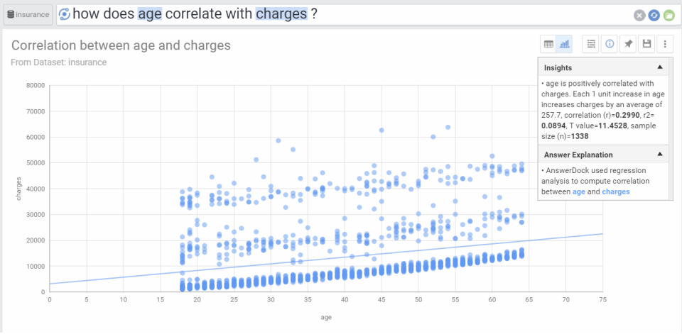 Analyze correlations and view automatically generated insights