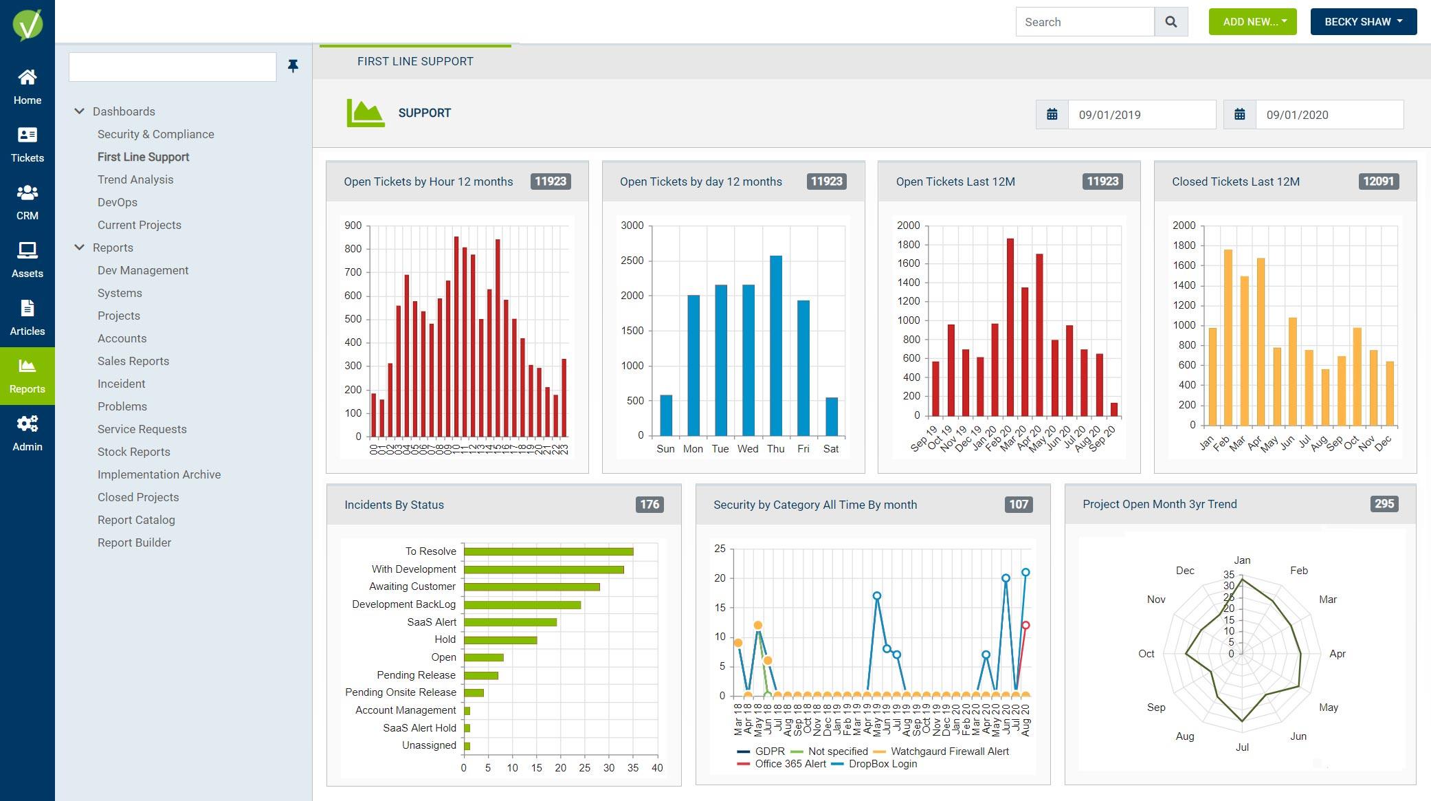Vivantio screenshot: Dashboard Example
