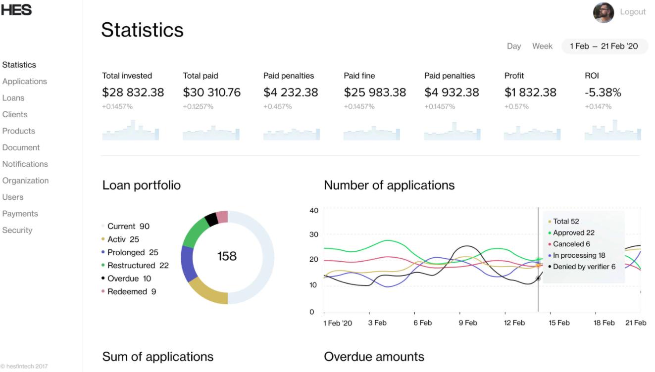 HES Lending Platform Software - HES Loan Origination Software statistics
