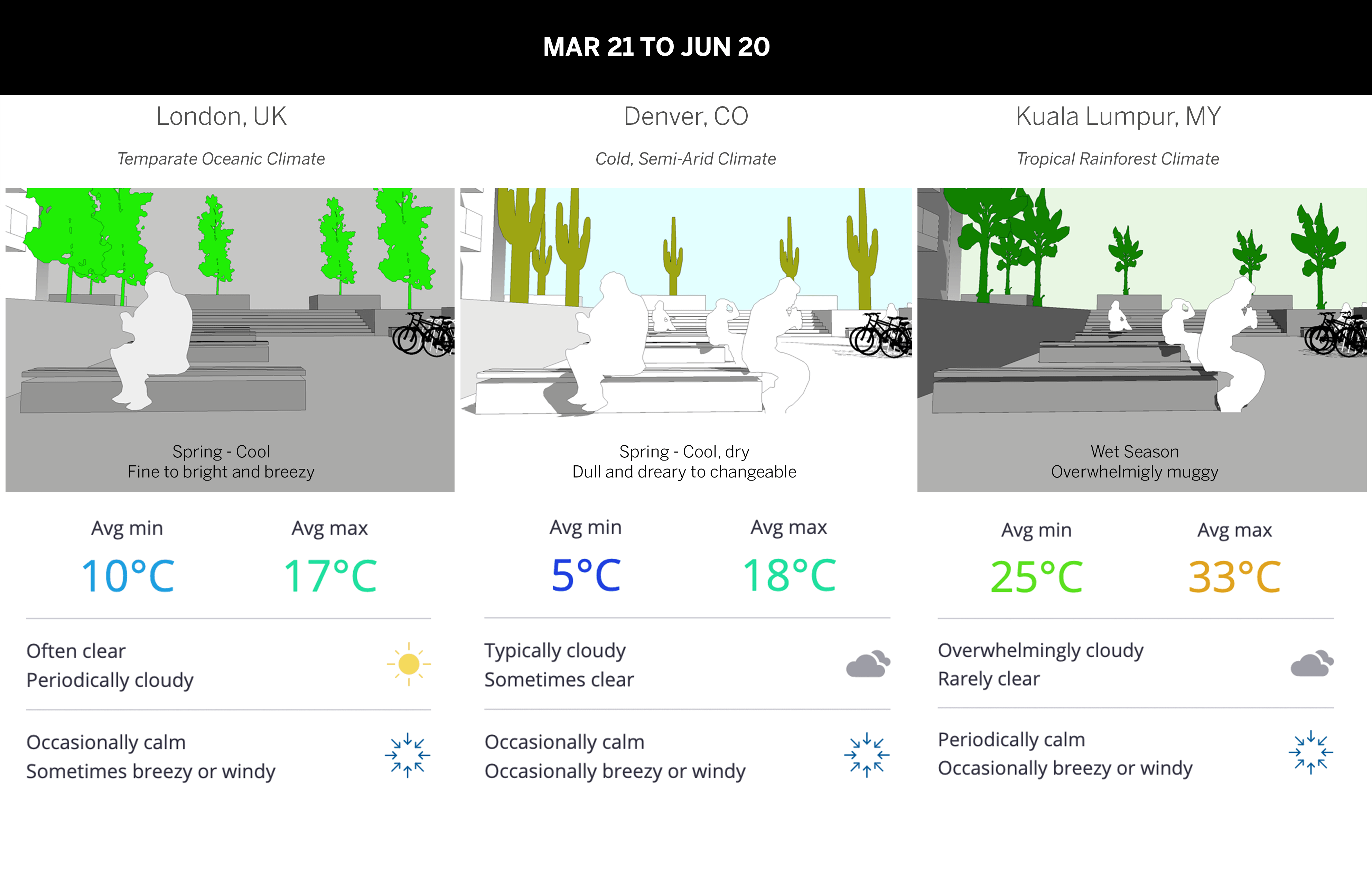 Connect the dots between climate and concept design at the start of your project. PreDesign gives you design recommendations based upon weather and building type, so you can steer your project forward with confidence.