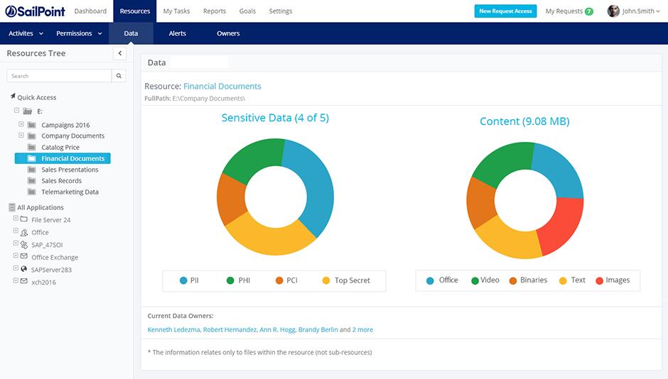 SailPoint Software - SailPoint data access management