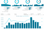 Basware screenshot: All of Basware's analytics dashboards can be accessed through tablet devices, enabling users to make financial decisions on-the-go
