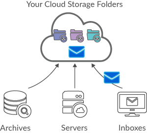 Archive emails in your cloud storage