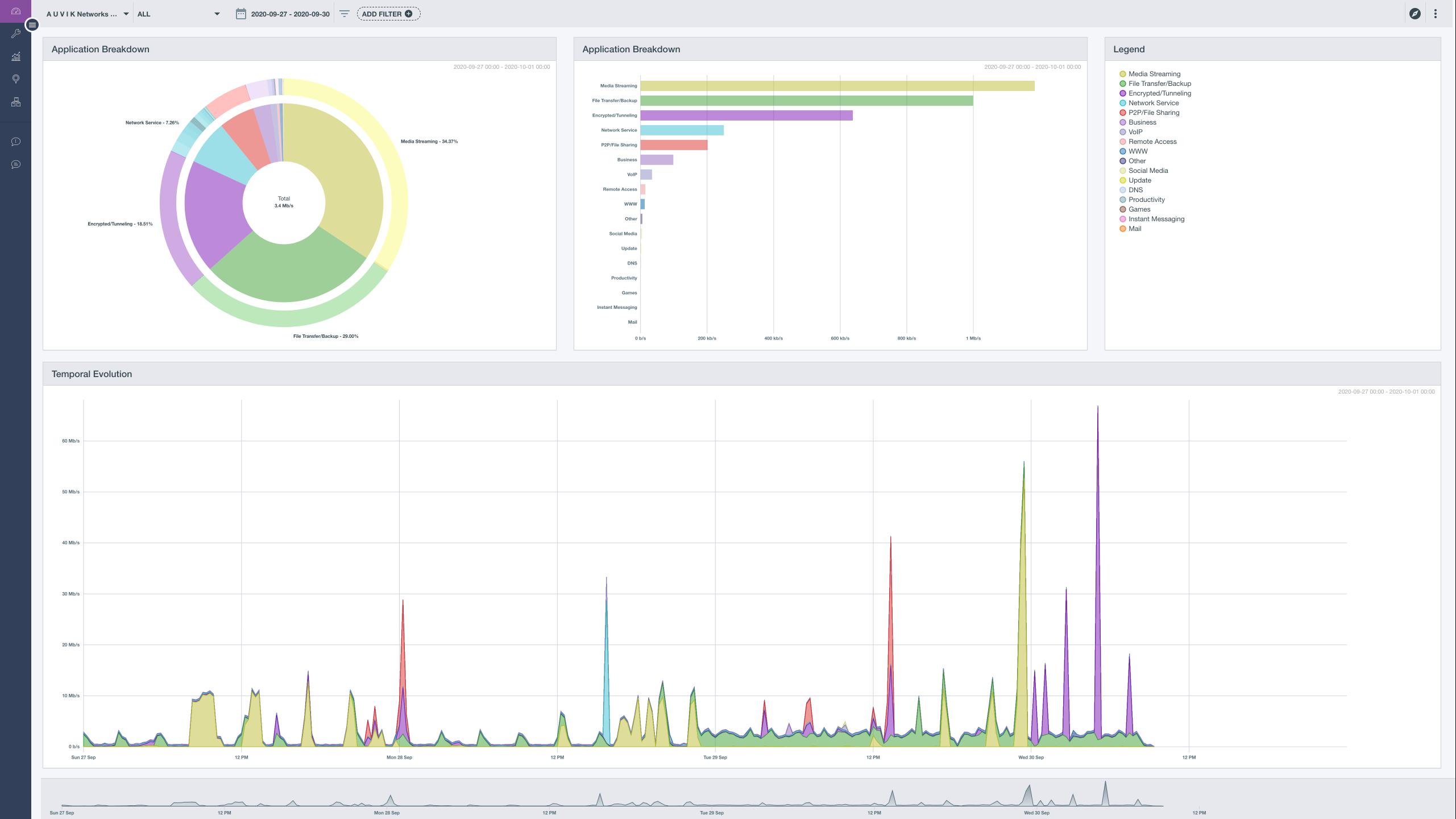 Auvik TrafficInsights Application Visibility