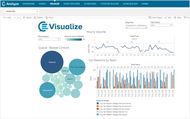CallMiner Eureka data visualization