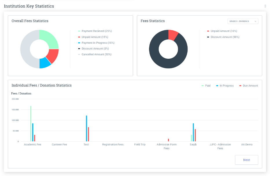Key statistics for the institution are visualized on the dashboard