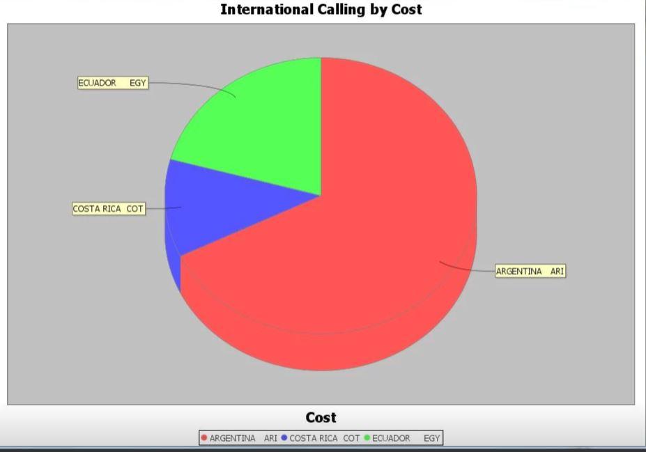 International calling costs