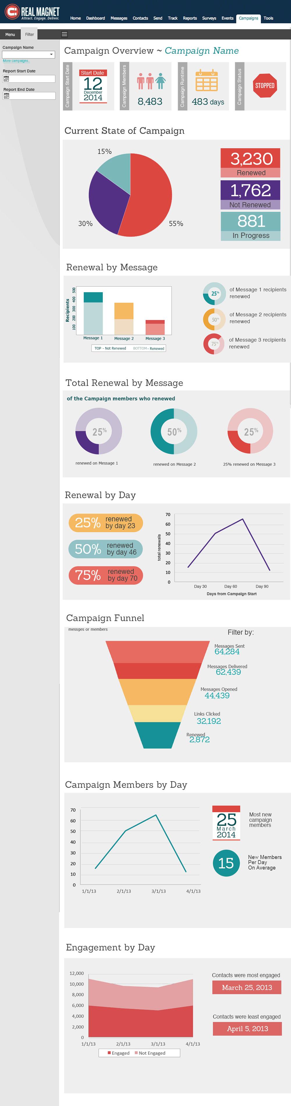 Marketing automation report