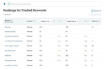 Moz Pro screenshot: Tracked keyword rankings and movements can be tracked