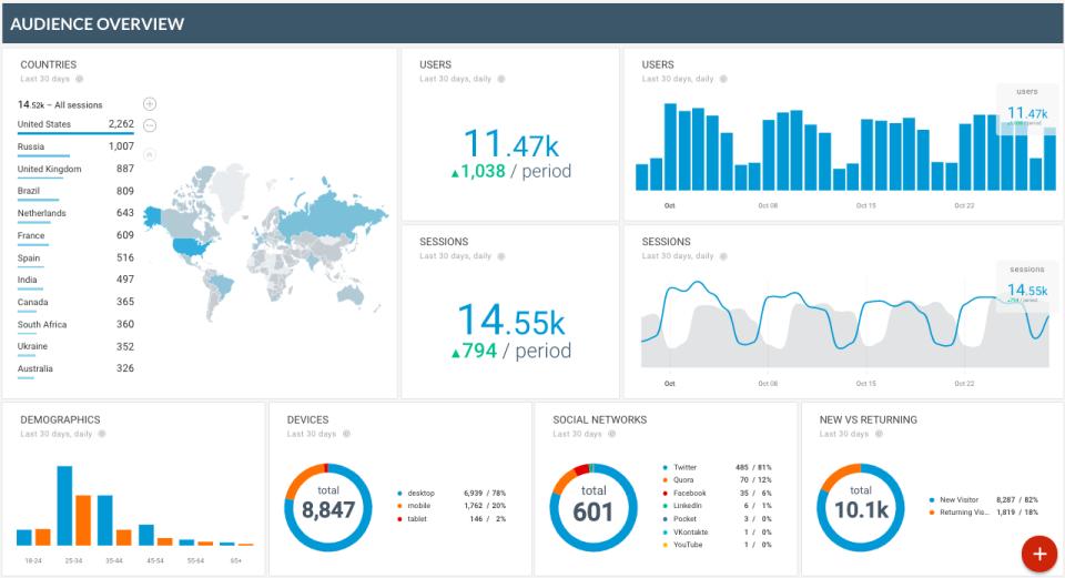 Octoboard for Agencies web analytics
