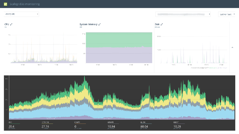 The MongoDB system monitoring view provides insight into system performance