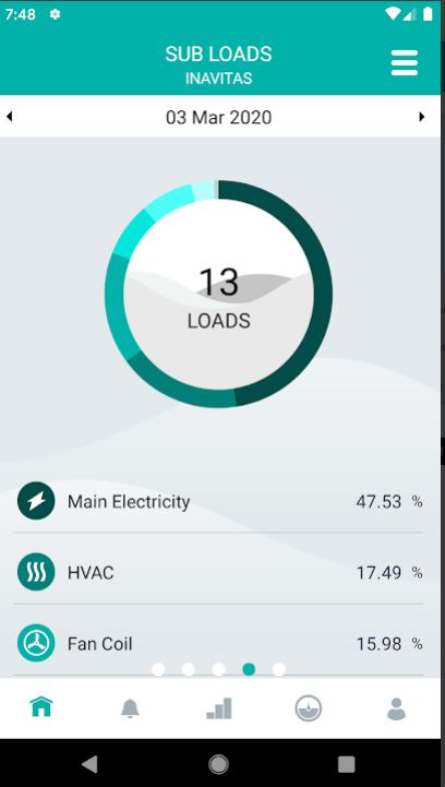 Inavitas sub loads monitoring