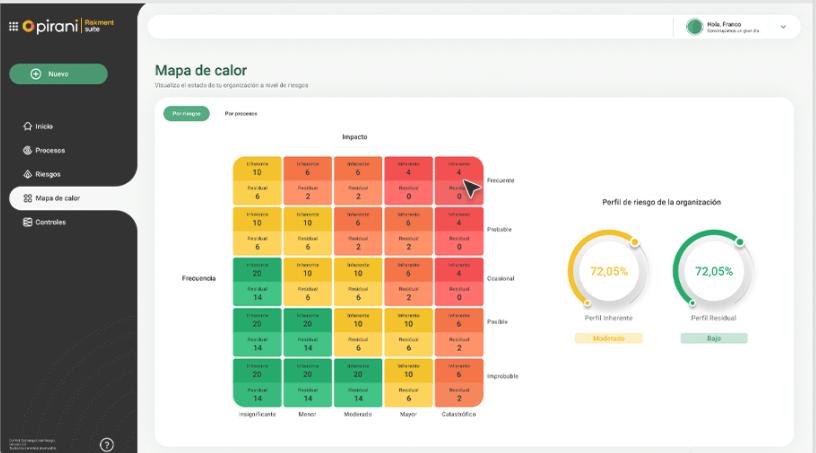 Pirani Riskment Suite heatmaps