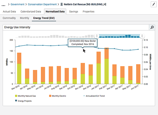 The project tracking feature reports energy and cost savings from a defined project type