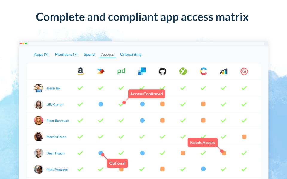 Blissfully app access matrix