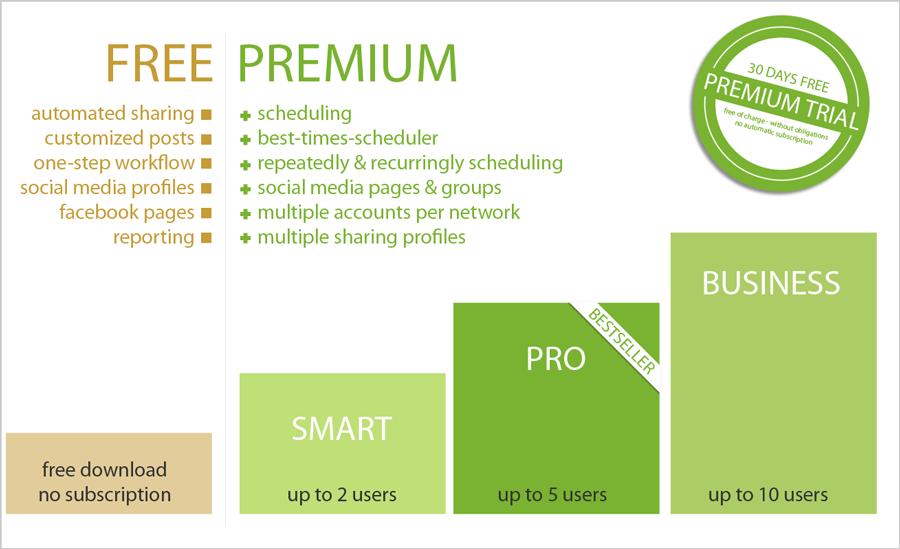Blog2Social Software - 5