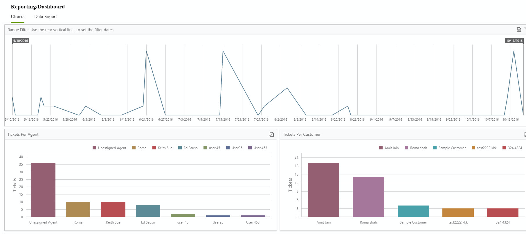 Reporting Dashboard provides you with filter to drill down the details for different metrics.