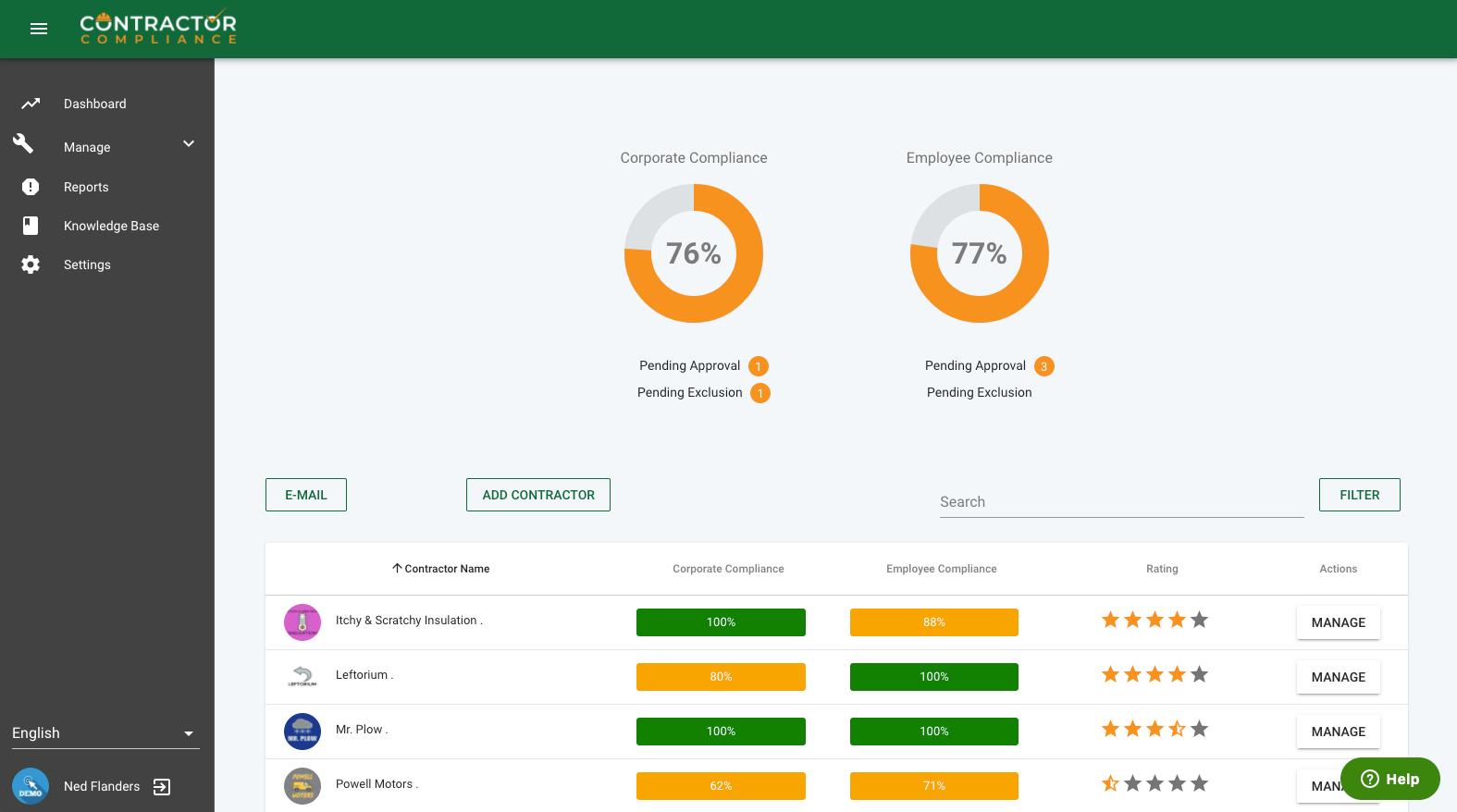 Dashboard to view key compliance metrics.