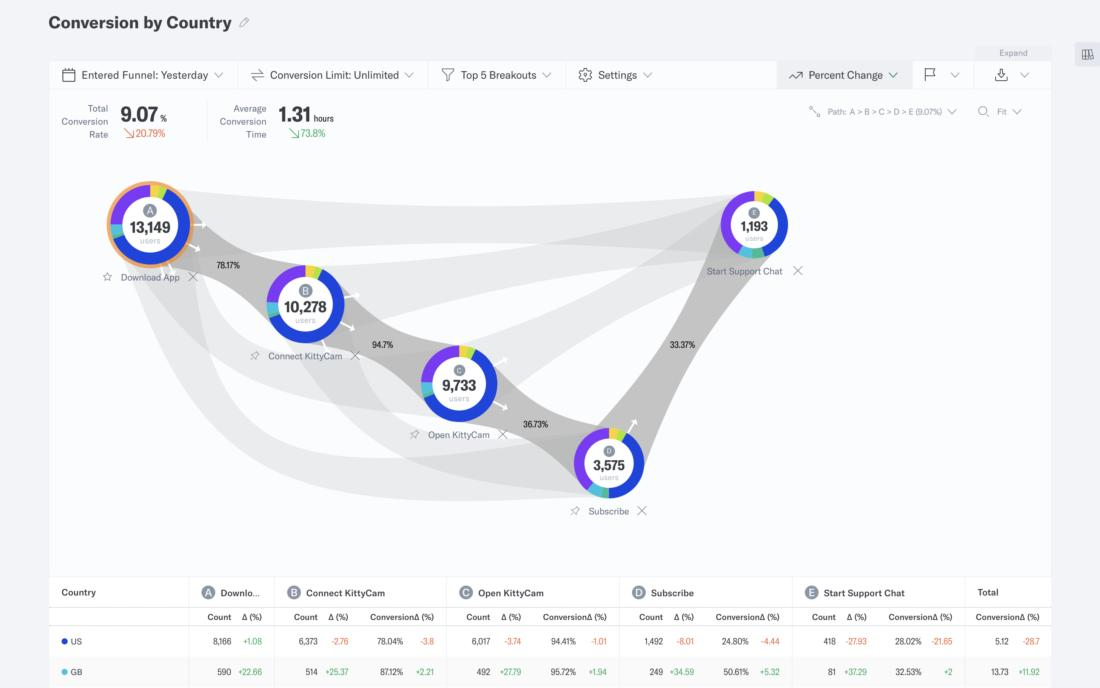 Customer Journey screen showing a funnel visualization detailing average path time for customers and conversion rate, plus the various key stages from account creation to engaging with various notifications