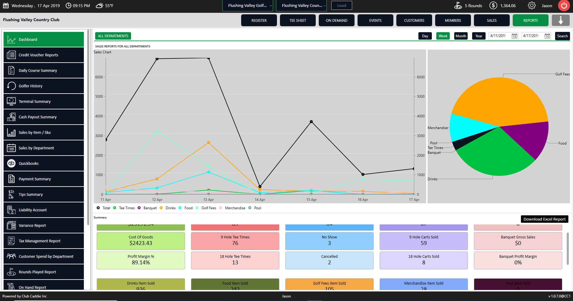 Club Caddie Software - Club Caddie reports dashboard