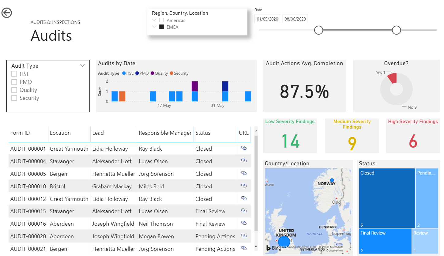 Report on all your EHS data with configured Power BI reports