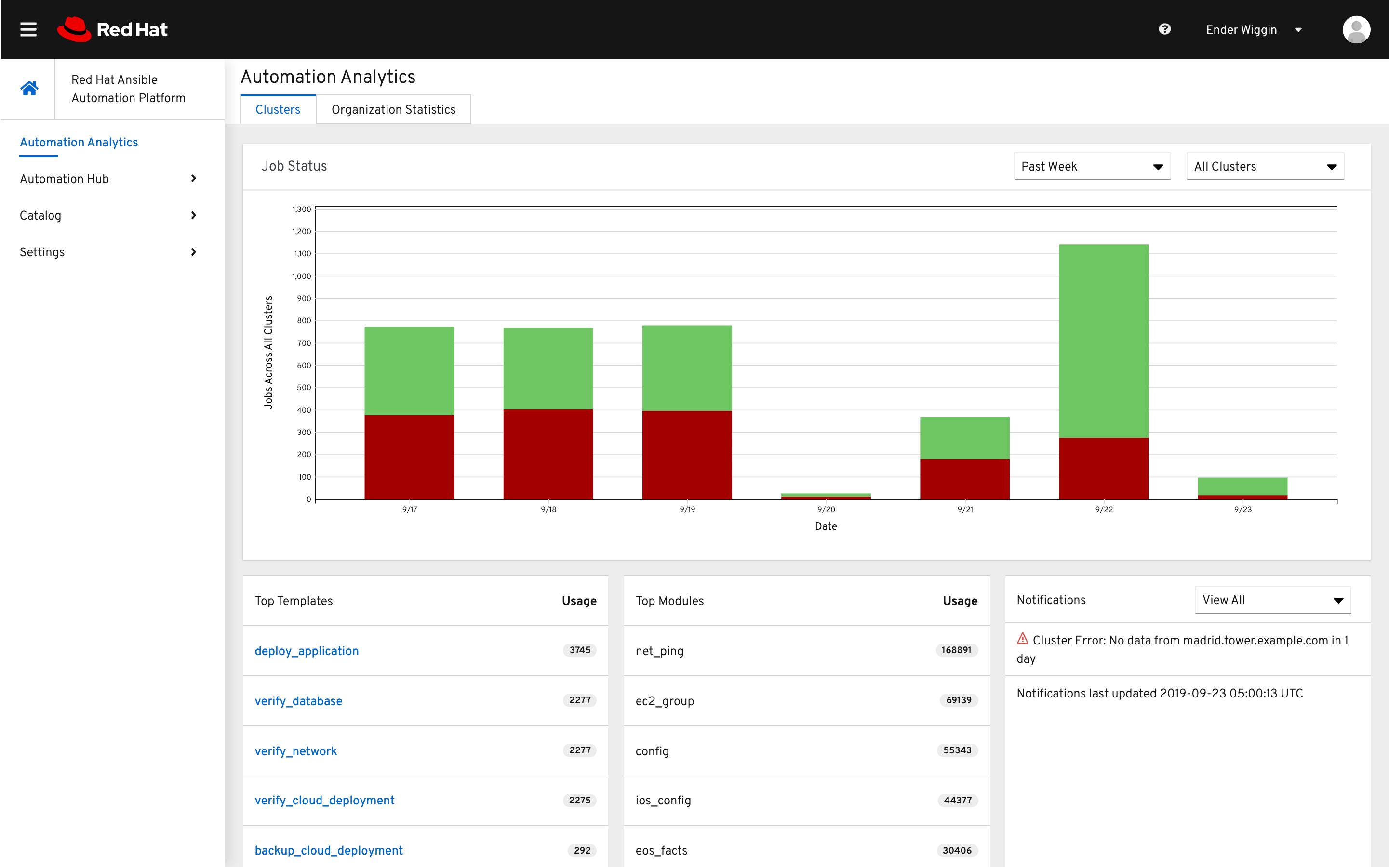 Red Hat Ansible Automation Platformjob status